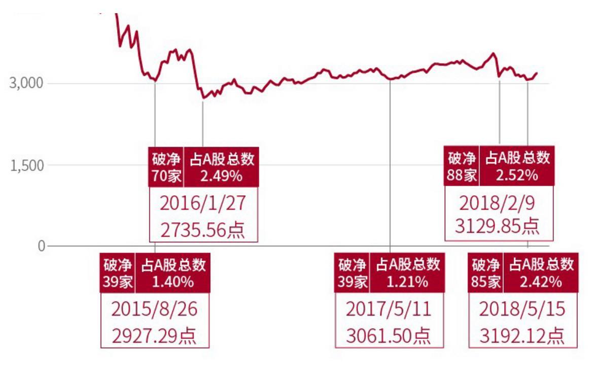 """A股""""破净潮""""背后那些事:市场反弹如期而至?"""