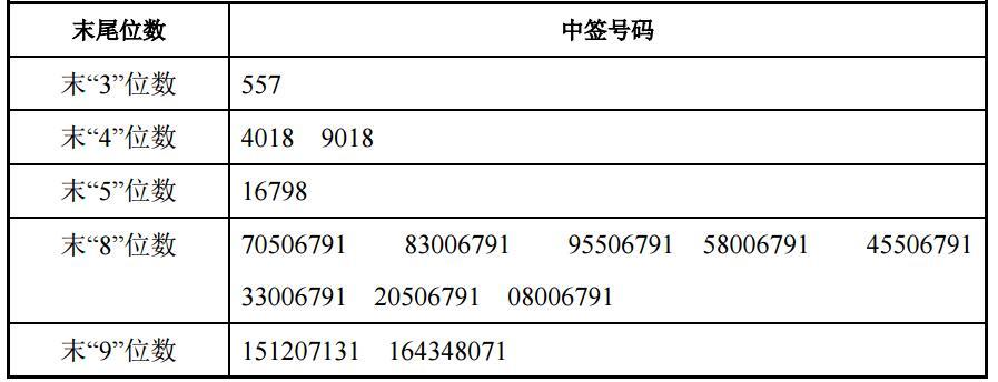 南京证券网上发行中签号出炉 共247518个