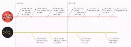 (图:亦步亦趋的融资比拼)