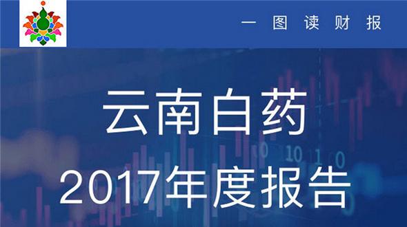 云南白药2017年净利润31.4亿元 同比增长7.71%