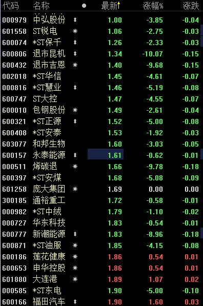 中弘股份一度跌破1元 两市1元股数量达26只