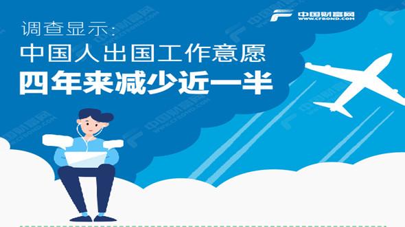 调查显示:中国人出国工作意愿四年来减少近一半