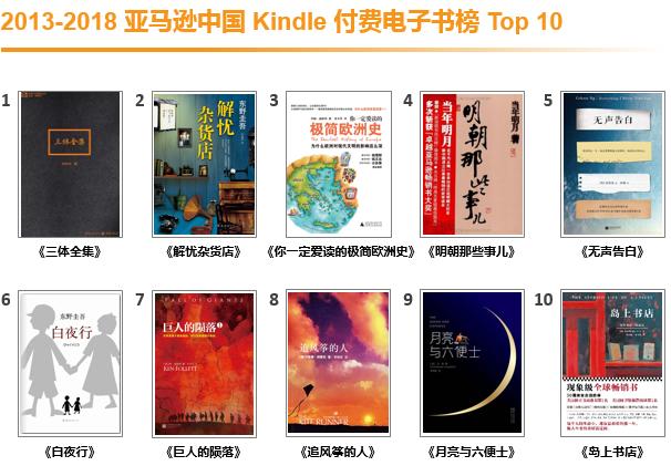 Kindle入华五周年,亚马逊中国发布过去五年Kindle电子书榜单