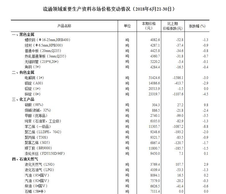 统计局发布6月下旬流通领域重要生产资料市场价格变动情况 13种产品价格上涨