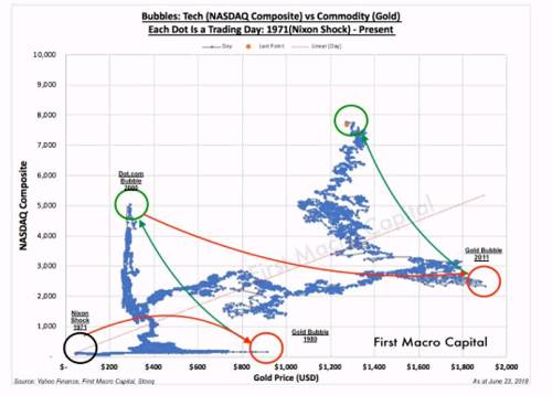 图表摆锤揭示金银上涨时机