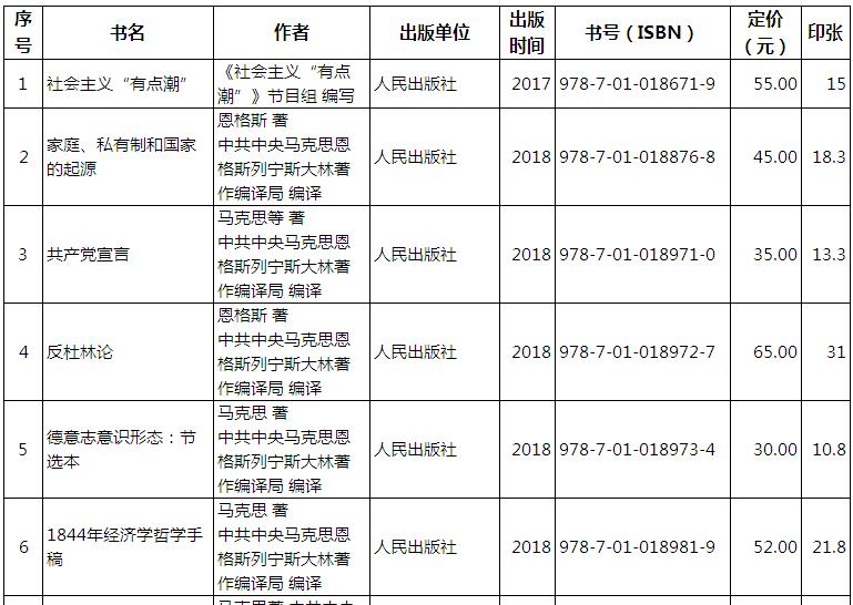 国家新闻出版署印发2018年农家书屋重点出版物推荐目录
