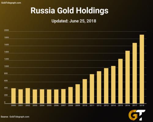 俄罗斯和中国都在加速囤积黄金?