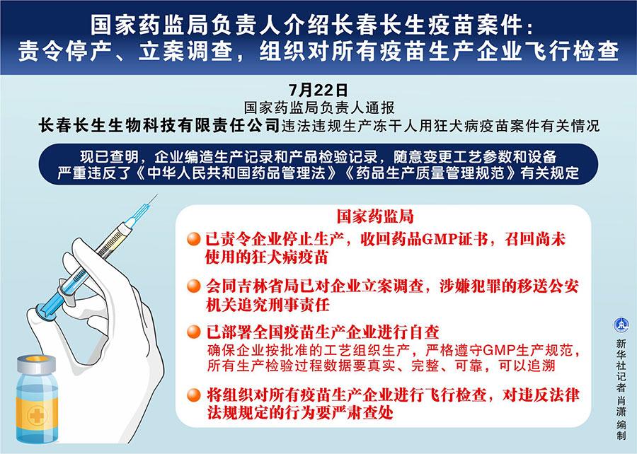 国家药监局负责人介绍长春长生疫苗案件:责令停产、立案调查,组织对所有疫苗生产企业飞行检查