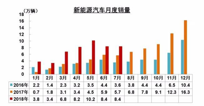 中汽协:7月新能源车产销量同比大增