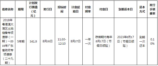 2018年粤港澳大湾区土地储备专项债券(一期)将发行