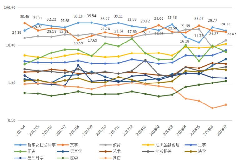 2018年8月中国青年阅读指数发布 哪家出版机构的图书阅读量最高?