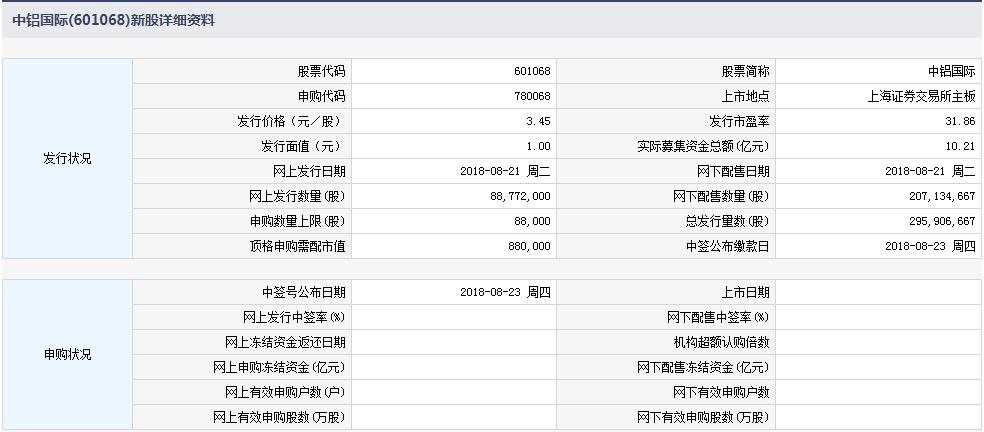 8月21日新股提示:中铝国际今日申购
