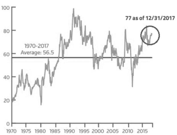 图为金银比价均值为56.6(1970—2017年)