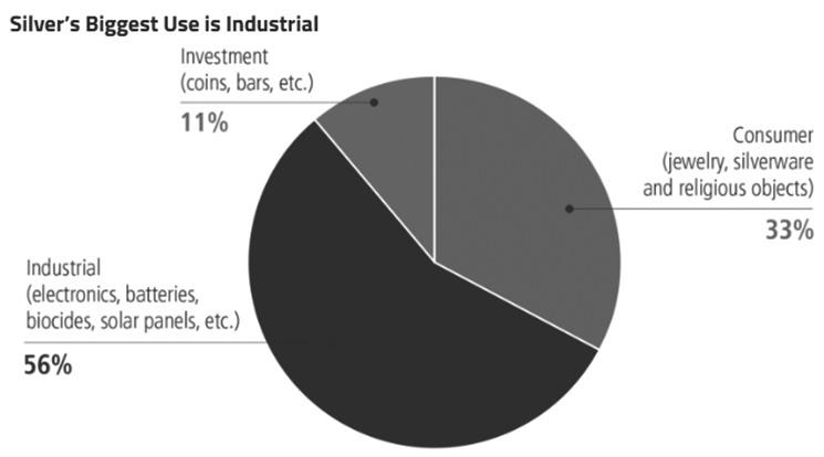 图为白银工业需求构成白银主要价值