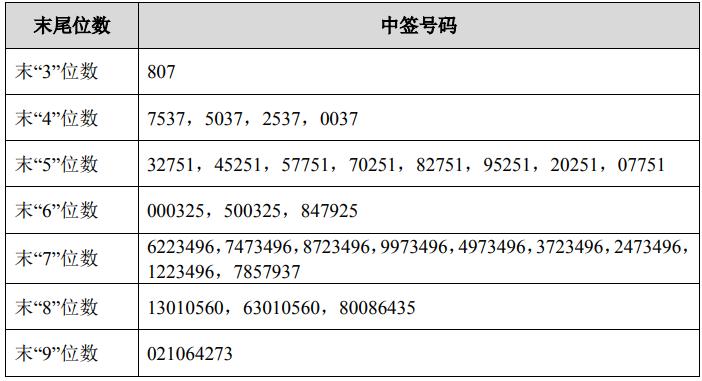 中铝国际网上发行中签号出炉 共266317个