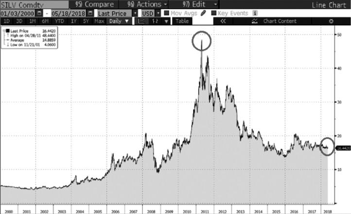 图为白银价格走势(2000—2017年)