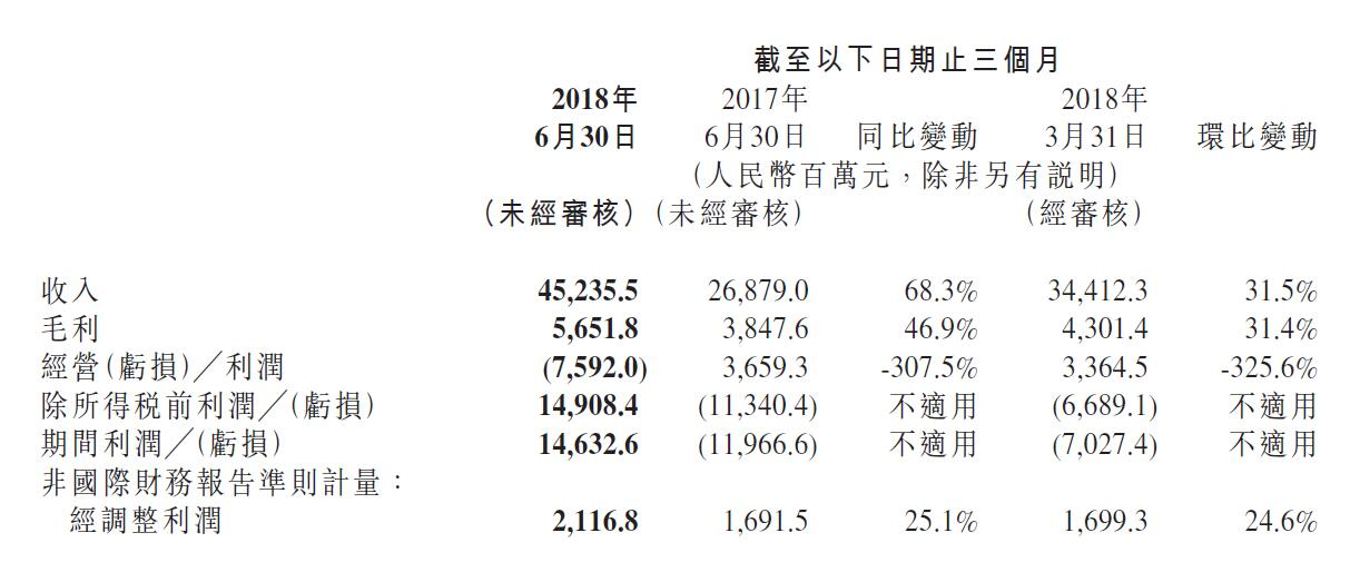 10亿赌约董明珠悬了!小米公布上市后首份财报,上半年收入796亿