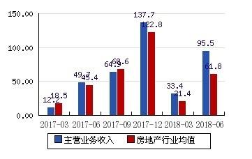 """滨江集团近底价再拿地 年内斥资182亿元""""重仓""""杭州"""