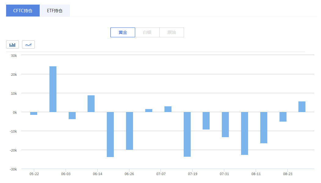 CFTC:市场看跌情绪好转?黄金净空仓规模下降