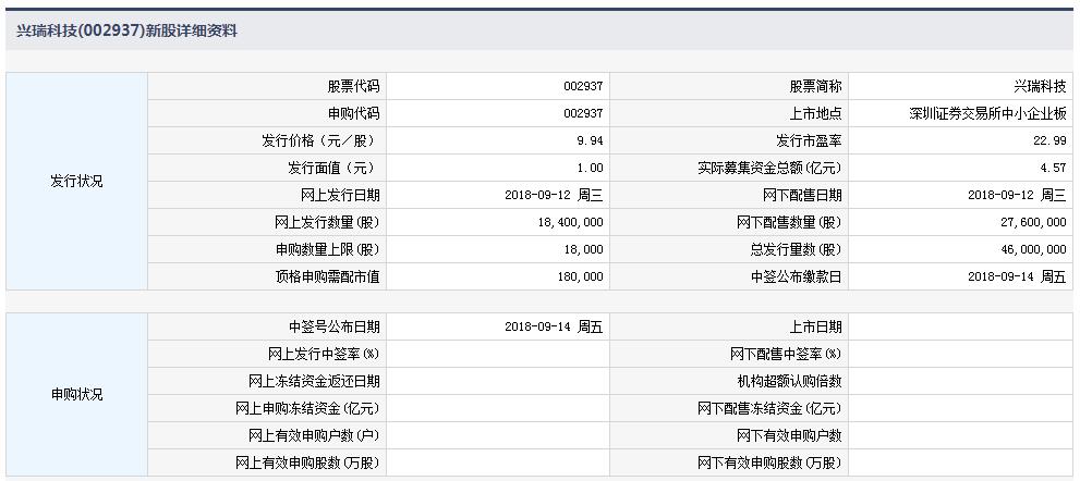 兴瑞科技今日申购 顶格申购需配市值18万元