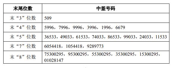 长沙银行中签号出炉 共307940个