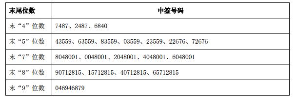 兴瑞科技中签号出炉 共82800个