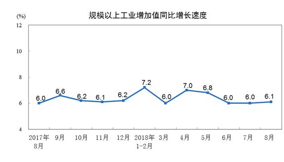 2018年8月份规模以上工业增加值增长6.1%