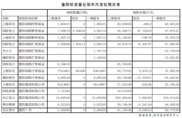 重阳、高毅、景林和淡水泉 四大百亿级私募基金越冬有术(附仓位变化表)