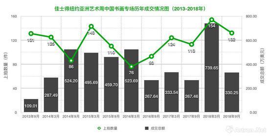 佳士得纽约拍卖的中国书画专拍成交一览表(2013-2018年)