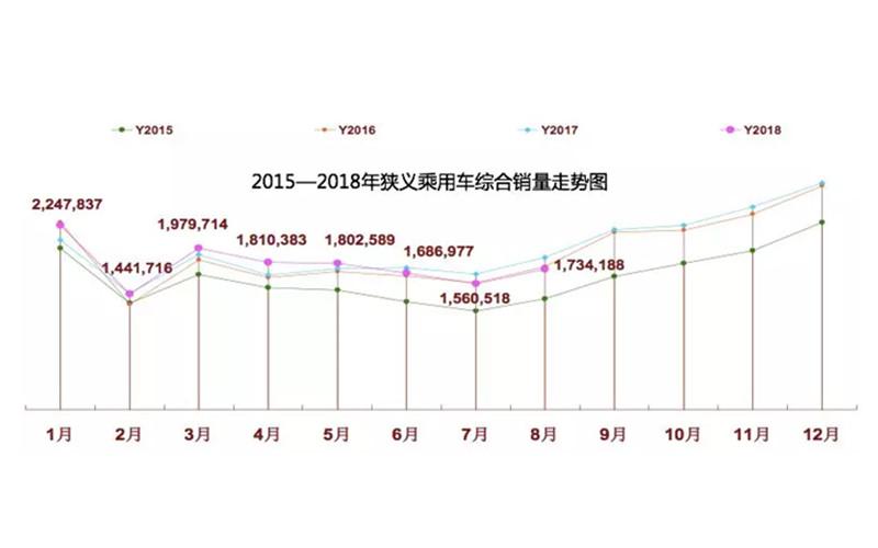 """中国乘用车整体销量连续下滑,会再度引发新一轮""""救市""""潮?"""
