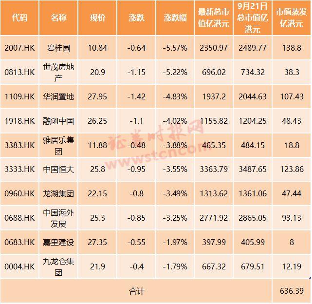 取消商品房预售制?港股地产股市值一天蒸发逾636亿港元
