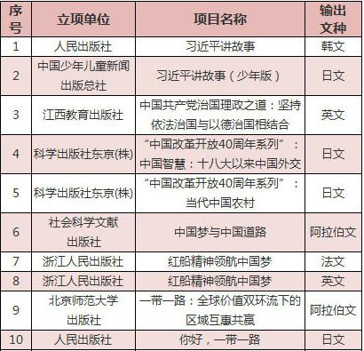 2018年经典中国国际出版工程资助图书名单
