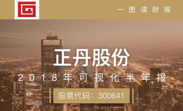 一图读财报:正丹股份上半年营业收入同比增长3.17%