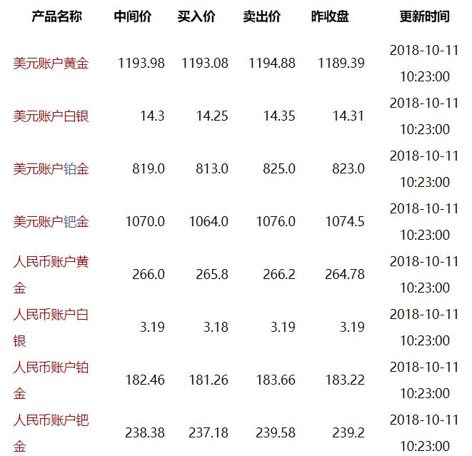 10月11日工行最新纸黄金价格