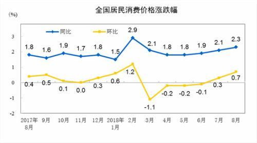 """9月份CPI今公布 涨幅或连续三个月处""""2时代"""""""