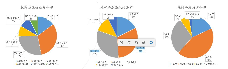 9月北京二手房成交同比涨六成 降价比例明显高于涨价