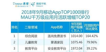易观发布最新App榜单:连尚免费读书居月活超千万增幅榜首