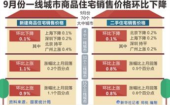 9月份一线城市商品住宅销售价格环比下降