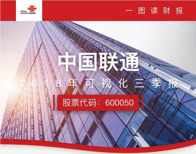 中国联通前三季度净利同比增长164.5%