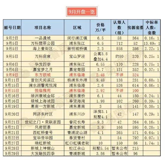 264套房开盘两小时售出98%!上海楼市又现热销盘