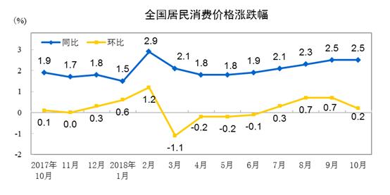 统计局:太阳神娱乐10月CPI同比上涨2.5%