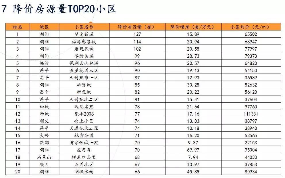 北京房价真跌了:学区房跌回2016年底,新楼打折促销,住宅供应同比增六成