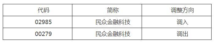 深港通下的港股通股票名单调整