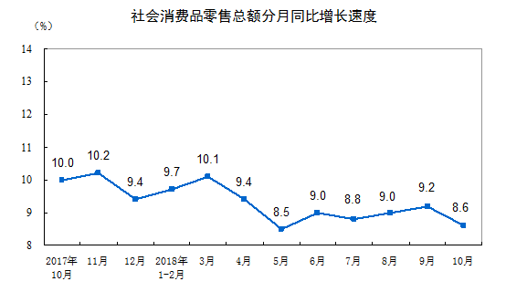 2018年10月份社会消费品零售总额增长8.6%