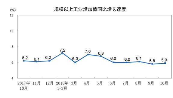 2018年10月份规模以上工业增加值增长5.9%