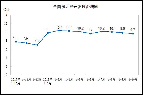 1-10月份全国房地产开发投资额同比增长9.7%