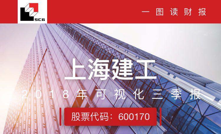 一图读财报:上海建工前三季度实现营收1154.10亿元