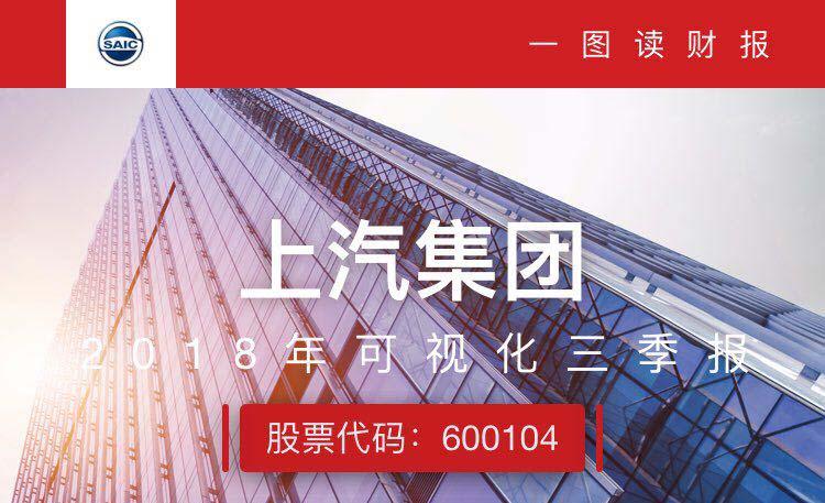一图读财报:上汽集团前三季度实现营收6631.65亿元