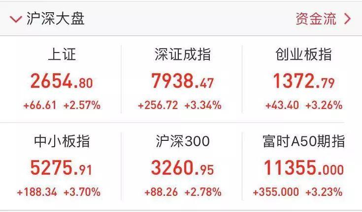 全球股市沸騰!A股港股市值一日飆升2.3萬億,兩市99%股票上漲