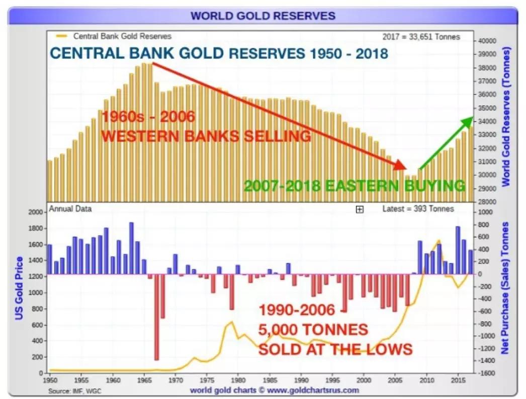 央行黄金储备